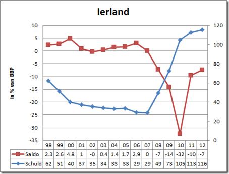 Ireland Deficit & Debt