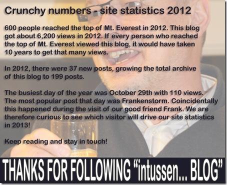 Site statistics 2012